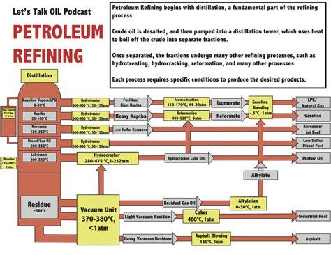 petroleum refining diagram energy   global energy