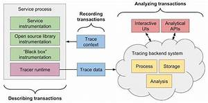 Understanding Distributed Tracing