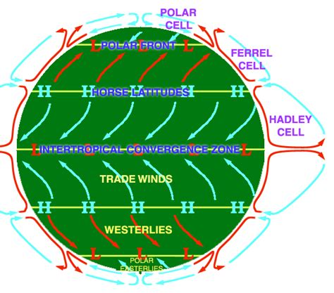 meteolapa.lv » Globālā atmosfēras cirkulācija
