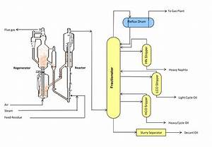 Refinery Thermal Cracking Process