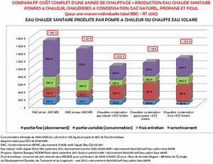 Pompe à Chaleur Gaz Prix : comparatif chauffage electrique radiateur electrique ~ Premium-room.com Idées de Décoration