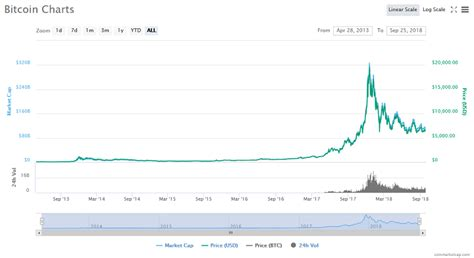 If money isnt the problem why are u asking? Bitcoin Price: Logarithmic Growth Means Bitcoin May Set Another All-Time High in 2018 - Ethereum ...