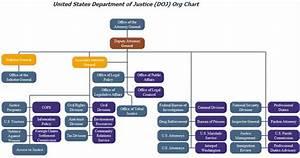 Doj Org Chart