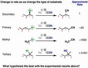 The SN2 Mechanism — Master Organic Chemistry