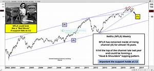 Netflix Potential Head Shoulders Topping Pattern At