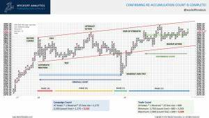 Free Charts Stockcharts Com Wyckoff Analytics Point And Figure Part Iii Free