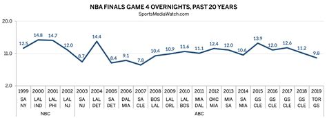 nba finals game  overnight ratings  sports media