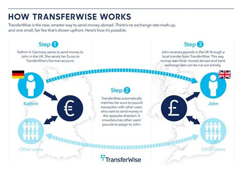 Best International Money Transfer Service, Transferwise. Water Heater Installation Toronto. Heloc For Investment Property. What Is The Debt To Income Ratio For Mortgage Loans. Universities In Norfolk Va Kansas City Dental. Texas Homeowners Insurance Comparison. Free Simple Project Management Software. Affordable Health Insurance New York State. Promote My Business On Facebook