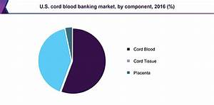 U.S. Cord Blood Banking Services Market | Industry Report ...