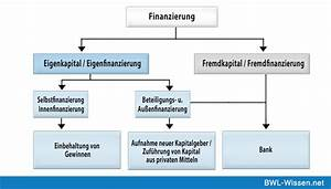 Leasing Berechnen Bwl : fremdkapital definition zusammenfassung ~ Themetempest.com Abrechnung