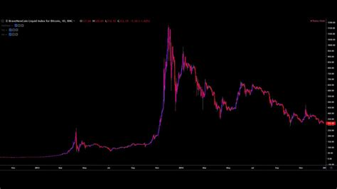 This was the peak of the great bitcoin bubble of 2011. Bitcoin price history 2011 - 2019 - YouTube