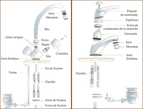 changer joint robinet mitigeur cuisine comment reparer mitigeur qui fuit