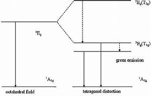 Energy Level Diagram For Cu   Ion Under A Tetragonal