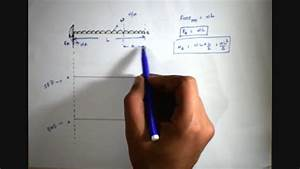 Shear Force And Bending Moment Diagram   Cantilever Beam