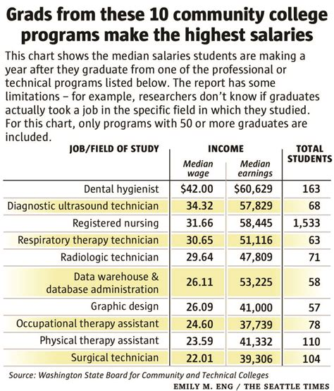 Therapist Salary Washington State by That Pay Without A B A The Most Lucrative Fields In