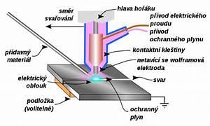 Základy svařování elektrickým obloukem