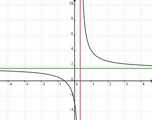 Asymptote Berechnen Gebrochen Rationale Funktion : facharbeit florian wilk funktionsuntersuchungen rmg wiki ~ Themetempest.com Abrechnung