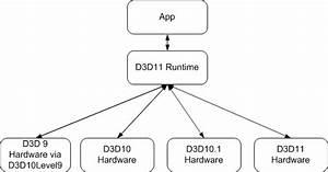 Direct3d 11 On Downlevel Hardware