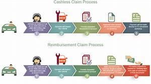 motor or car insurance claim procedure future generali With auto claim process