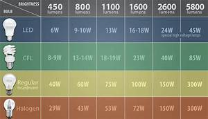 Lighting Efficacy Chart How To Determine How Many Led Lumens You 39 Ll Need To