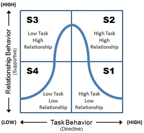 situational leadership model applying  theory