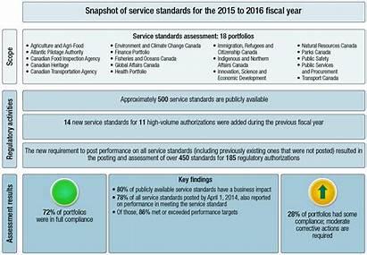 Regulatory Service Canada Standards Findings Annual Summary