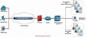 Wi Fi Vpn Network Diagram