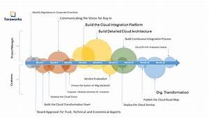 Cloud Project Management Diagram