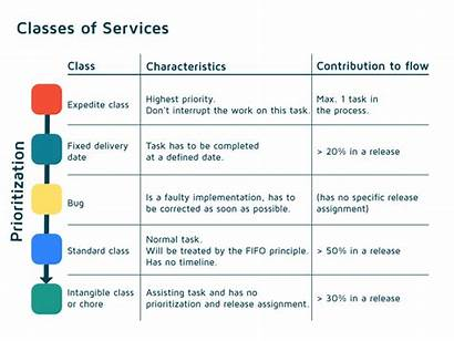 Classes Kanban Service Table Services Should Why