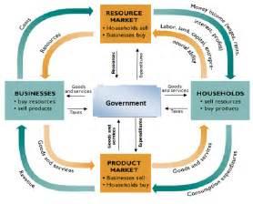 Mixed Economy Circular Flow Chart
