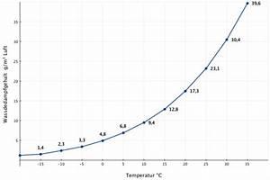 Luftfeuchtigkeit Temperatur Tabelle : luftfeuchtigkeit tabelle ~ Lizthompson.info Haus und Dekorationen