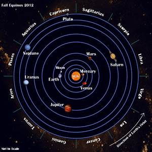 Placement of Planets - Pics about space