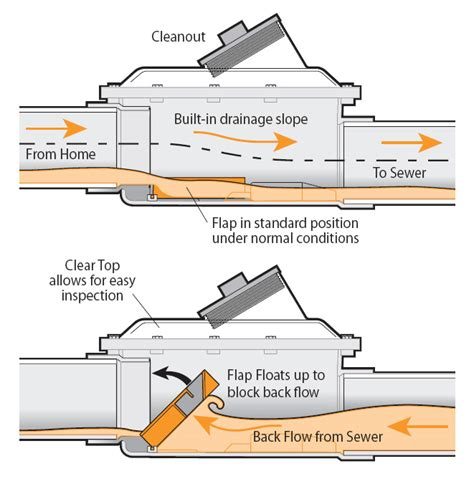 floor drain backflow preventer home depot fullport backwater valve mainline
