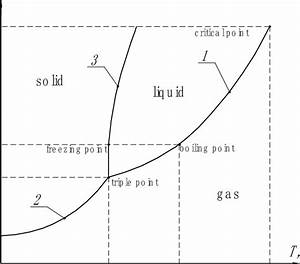 Phase Diagram Of Oxygen