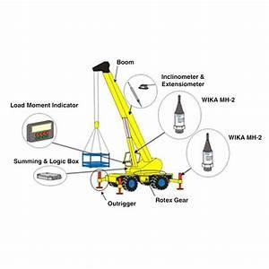 Hydraulic Pressure Transmitter In Hydraulic Crane Use
