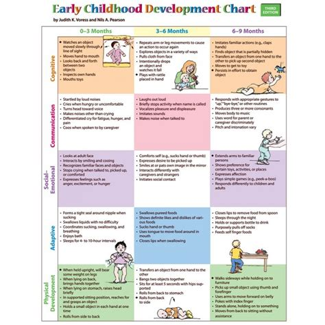 preschool language development milestones early childhood development chart 3rd edition pro ed 644