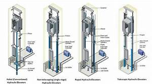 What Are The Different Types Of An Elevator  Explain