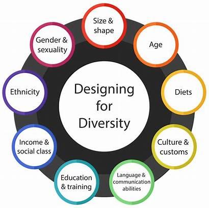 Diversity Inclusive Designing Factors Shape Culture Disabilities