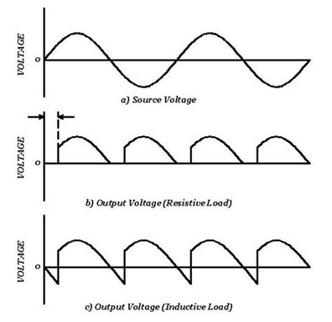 Does The Voltage Increase Decrease Full Wave
