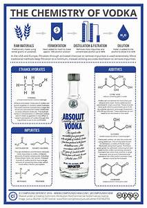 The Chemistry Behind The Vodka  Infographic