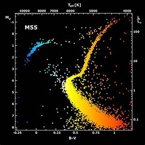 What Is Magnitude  U2013 Star Brightness Measurement In Astronomy