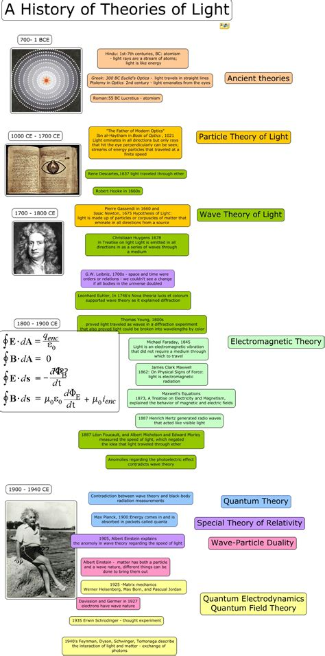 history of the theory of light