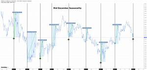 Chart Of The Day Tristar Gold Tsg V Seasonality The