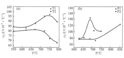 detection  graphite electrode thermal expansion coefficient dancrabon