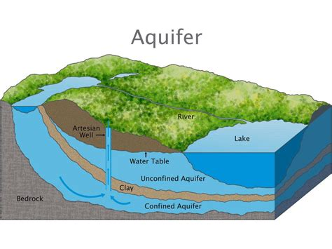 how deep is the water table where i live aquifer national geographic society