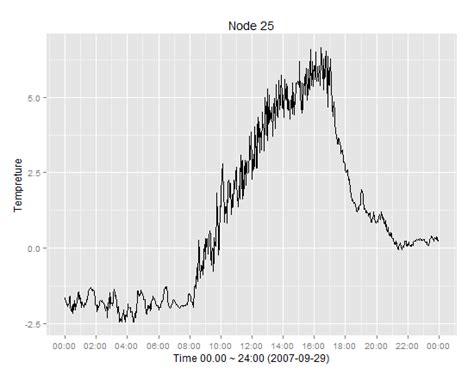 ggplot add moving average plot  time series plot   stack overflow