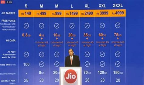 reliance jio 4g launch 10 things you need to about jio tariff plan for customers india