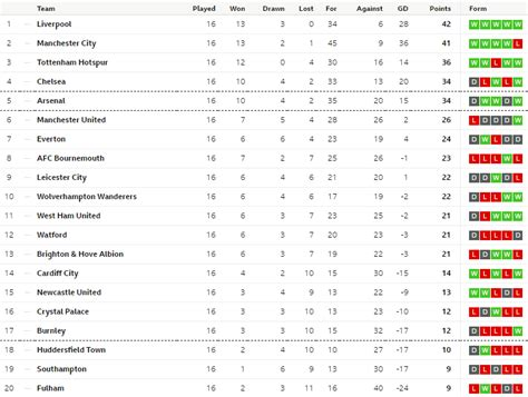 manchester united news   premier league table