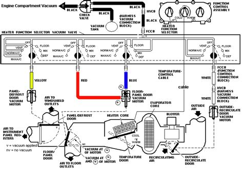 2011 Jeep Comp Fuse Diagram by 1987 Mustang Question About Heater Vacuum Lines