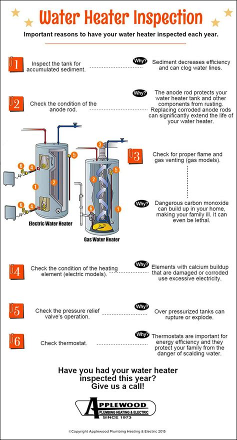 water heater inspection infographic applewood plumbing